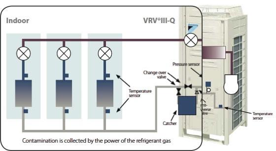 VRV-Q – A direct Replacement